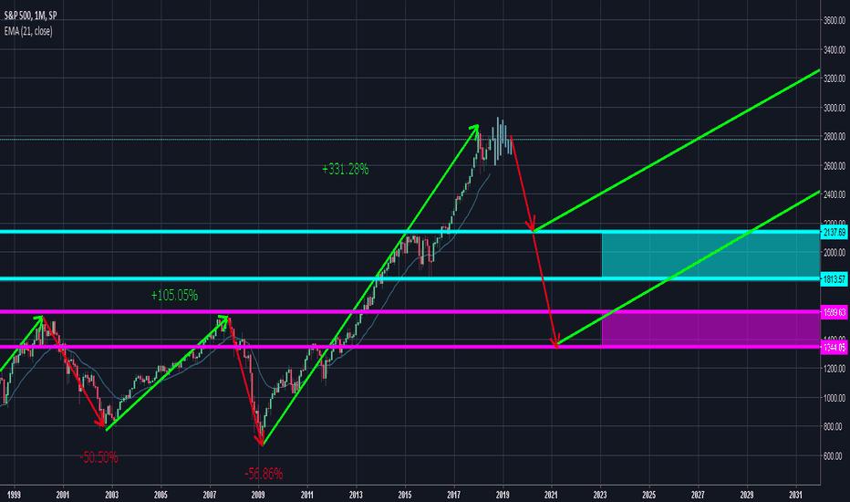 SPX: S&P 500 speculation