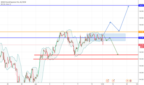 GBPJPY: Quick, but profitable - GBP/JPY [Short term, Intraday]