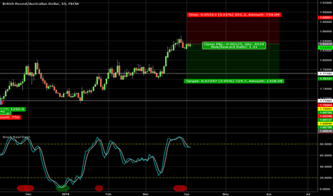 "GBPAUD: Selling GBPAUD midterm -  with ""Stochastic Real Deal indicator"""