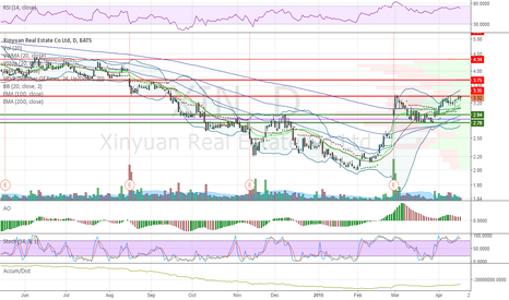 XIN: $XIN long setup beauty