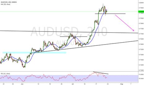 AUDUSD: Aud Usd Short