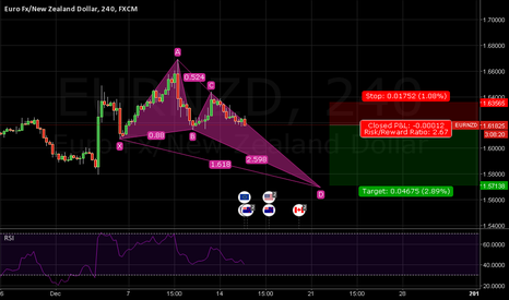 EURNZD: EURNZD  (ALT BAT PATTERN)SHORT