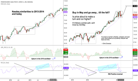 QQQ: Buy in May and go away... until the fall?