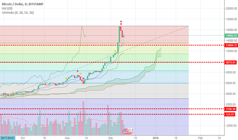 BTCUSD: Correction on the cards..Wait and buy low