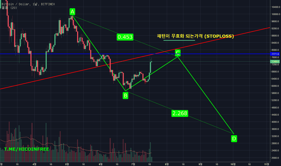 BTCUSD: HELLO BTC WHATS NEXT?