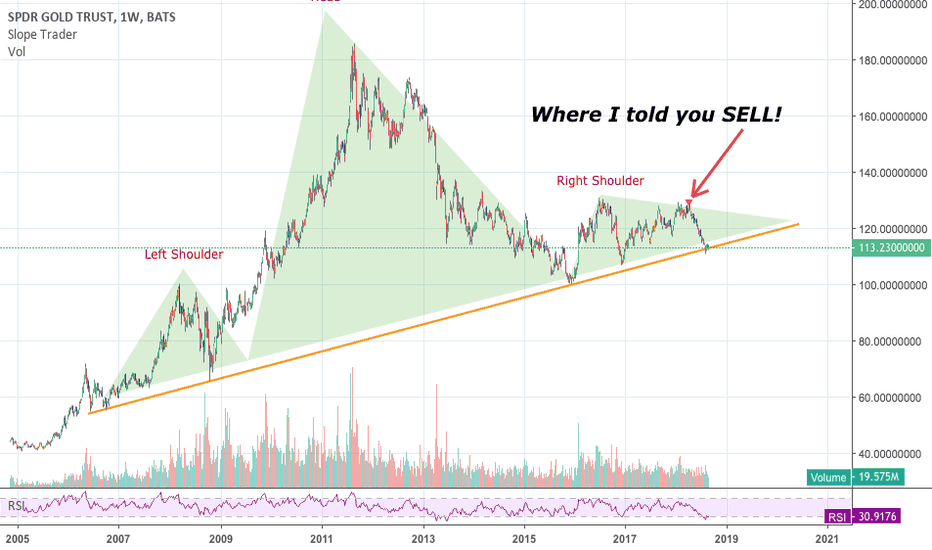 GLD: Critical trend line already broken...