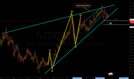 NZDCAD: NZDCAD, Bearish Rising wedge pattern & impulse Elliot waves.