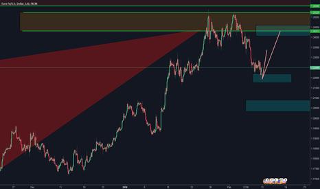 EURUSD: EUR USD (H2)