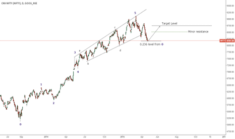 NIFTY: ELLIOTT WAVE ANALYSIS _ NIFTY INDIA