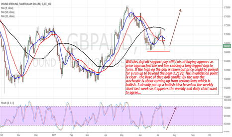 GBPAUD: GbpAud: The downmove Might Be Over