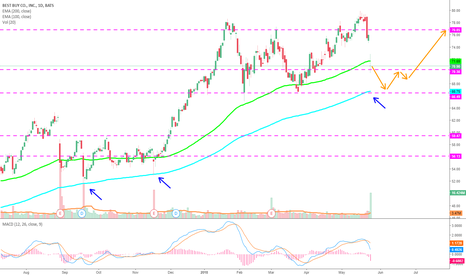 BBY: Best Buy heading down to 66