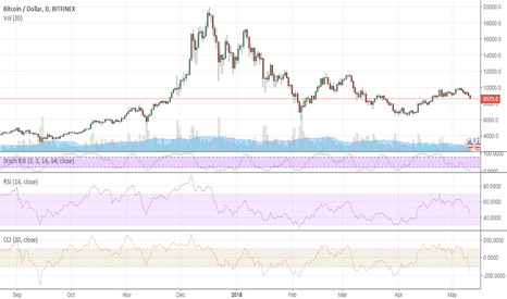 BTCUSD: BTC's retreat is painful for short-term traders