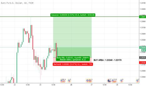 EURUSD: Time Frame Hour 1 - Buy Area