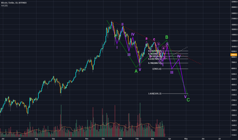 BTCUSD: Bitcoin Big Picture Elliot Wave