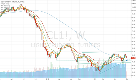 CL1!: CL Next long point