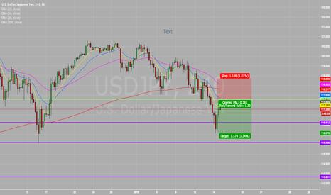 USDJPY: #USDJPY Looking To Go Short!  Dollar/Yen!
