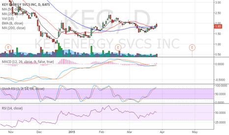 KEG: KEG could go higher