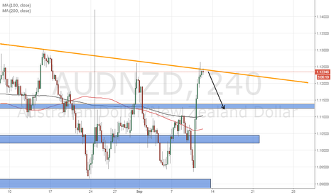 AUDNZD: Quick AUDNZD short to 1.1130 area...