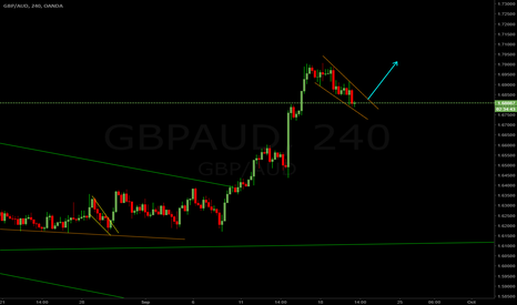 GBPAUD: GBPAUD 4hr Long Setup