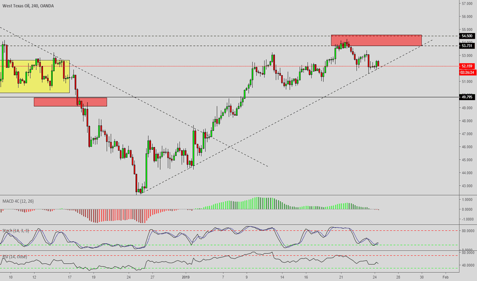 WTICOUSD: Morning Technical Newsletter WTI