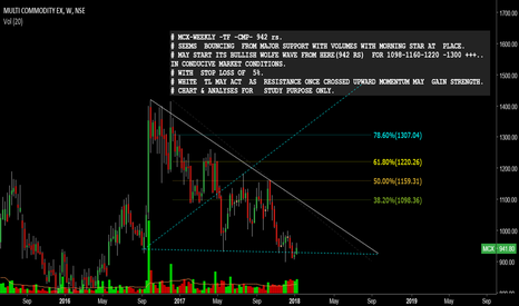 MCX: #MCX-WEEKLY TF- BULLISH WOLFE WAVE