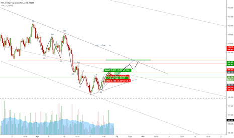 USDJPY: Swing High low, Long and later short again.
