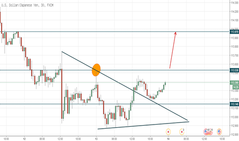 USDJPY: USDJPY waiting for Break Out
