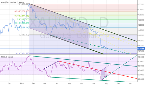 XAUUSD: RSI is making a upward move