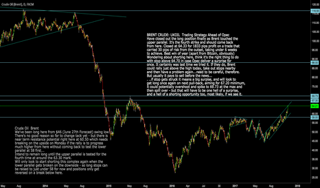 UKOIL: UKOIL: Brent Crude Time to close out longs and consider shorts