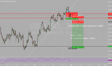 GBPUSD: Triangle Break - Level:Basic