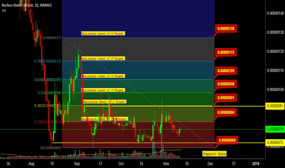 NCASHBTC: NCASHBTC Technical Analysis 84% Target Projection.