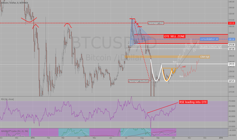 BTCUSD: Trading Plan Oct-Nov