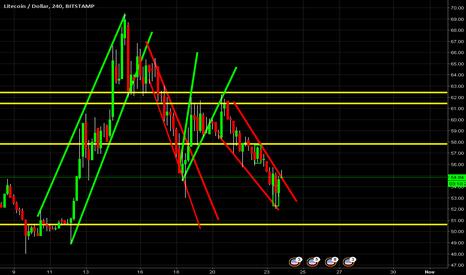 LTCUSD: LTC/USD Posible cambio de tendencia -  recuperación del precio.