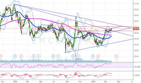 EMC: $EMC $26 pullbck to $27