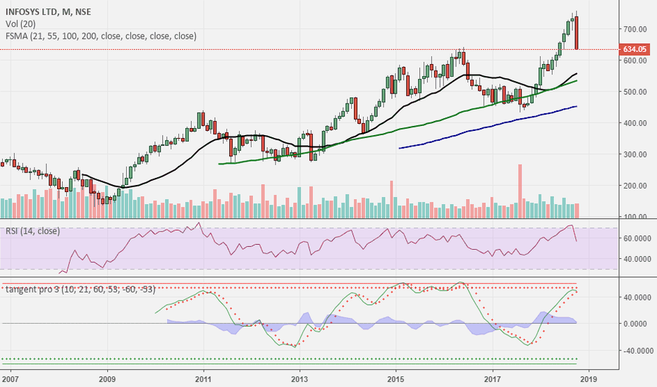 INFY: INFOSYS.. time to stay cautious..