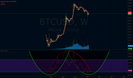 BTCUSD: A wish upon a star