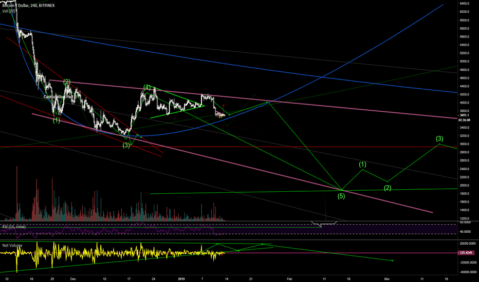 BTCUSD: Some fooling around here and there like a noob :P