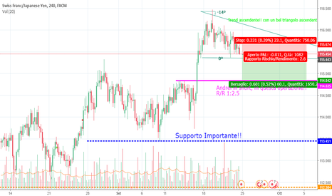 CHFJPY: Swiss Francese/Yen Japanase