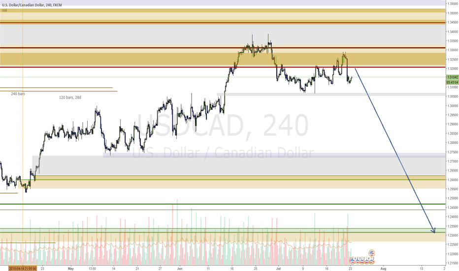 USDCAD: USDCAD filling in the range to go low