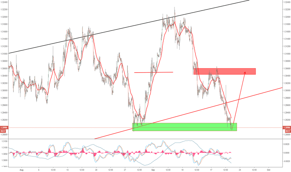 USDCAD: USDCAD Watch for Impulse Upside