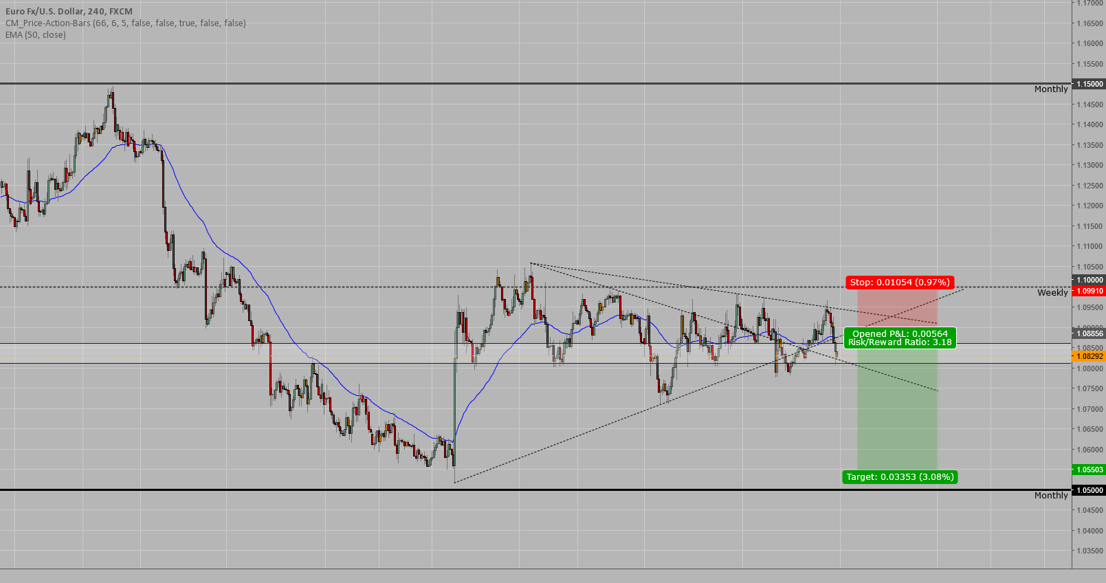 EUR/USD - potential for a sell down to previous structure.