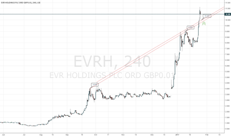 EVRH: #EVRH bullish above 9.80