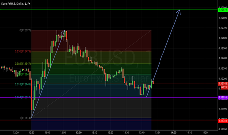 EURUSD: Potential ABCD Pattern