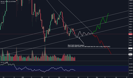 BTCUSD: Bitcoin says Die? or Live?