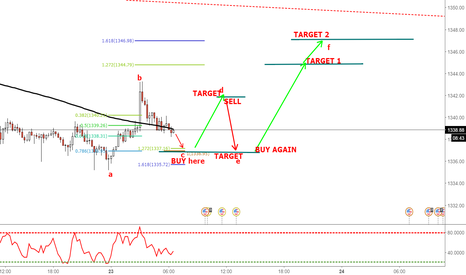XAUUSD: TWO-STEP PATTERN TRADE SETUP