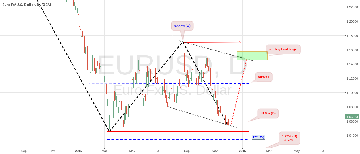 EURUSD : POSSIBLE PULLBACK- NEW SETUP
