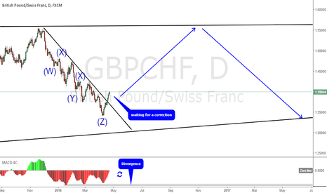 GBPCHF: GBPCHF; waiting for a correction to enter long; Daily