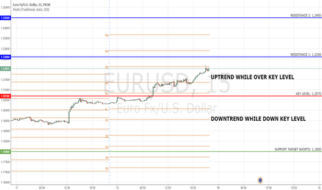 EURUSD: EURUSD: Key Level