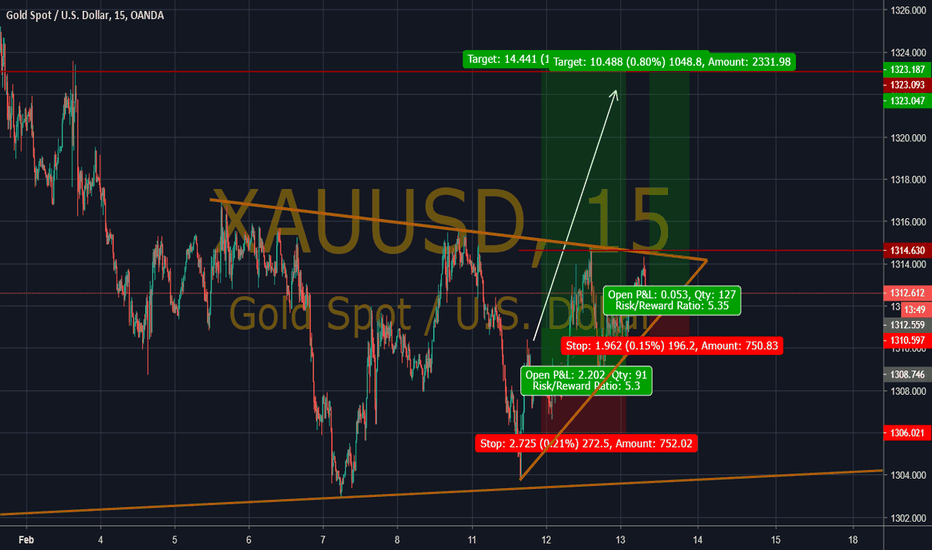 XAUUSD: XAUUSd ratio 1 to 5