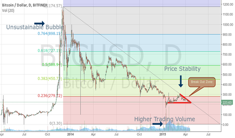BTCUSD: Bitcoin Markets Are Stabalizing
